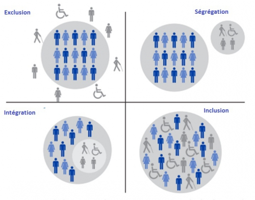 Inclusion des personnes en situation de handicap